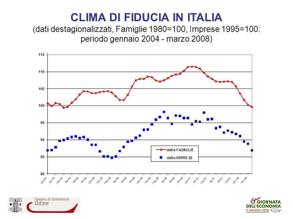 CLIMA DI FIDUCIA IN ITALIA (dati destagionalizzati, Famiglie 1980=100, Imprese 1995=100: periodo gennaio 2004 - marzo 2008)