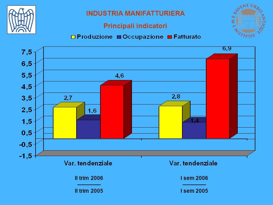 INDUSTRIA MANIFATTURIERA Principali indicatori II trim 2006 II trim 2005 I sem 2006 I sem 2005