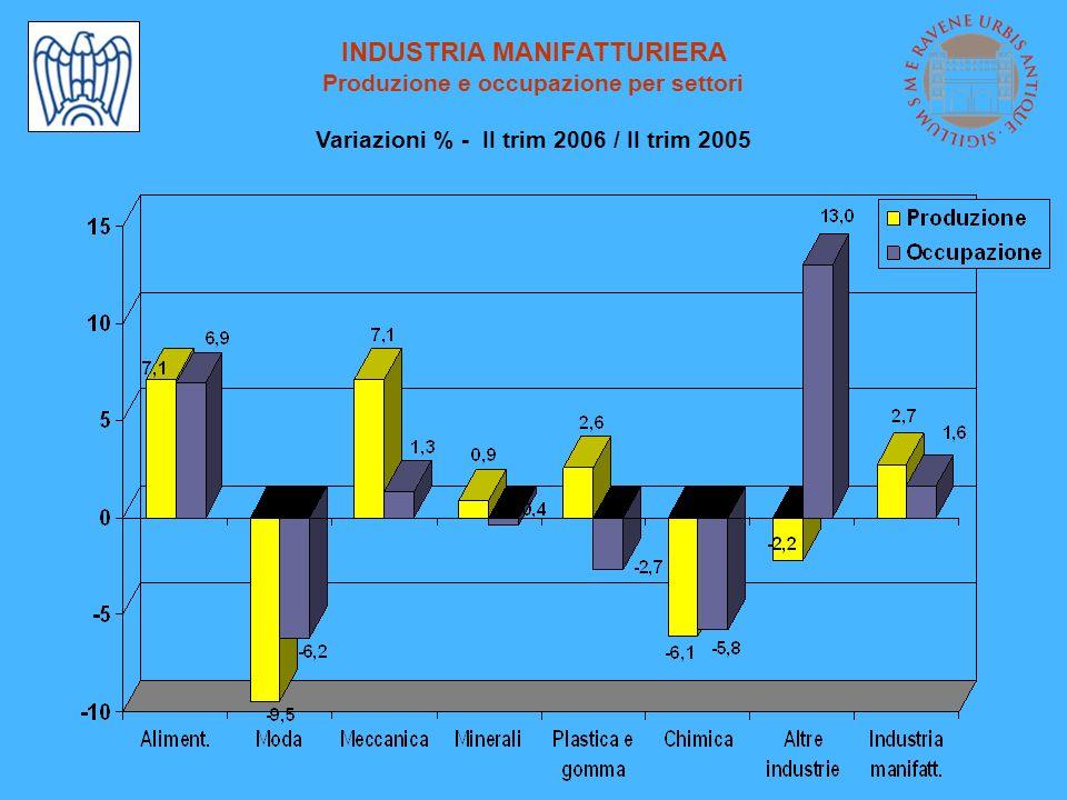 INDUSTRIA MANIFATTURIERA Produzione e occupazione per settori Variazioni % - II trim 2006 / II trim 2005