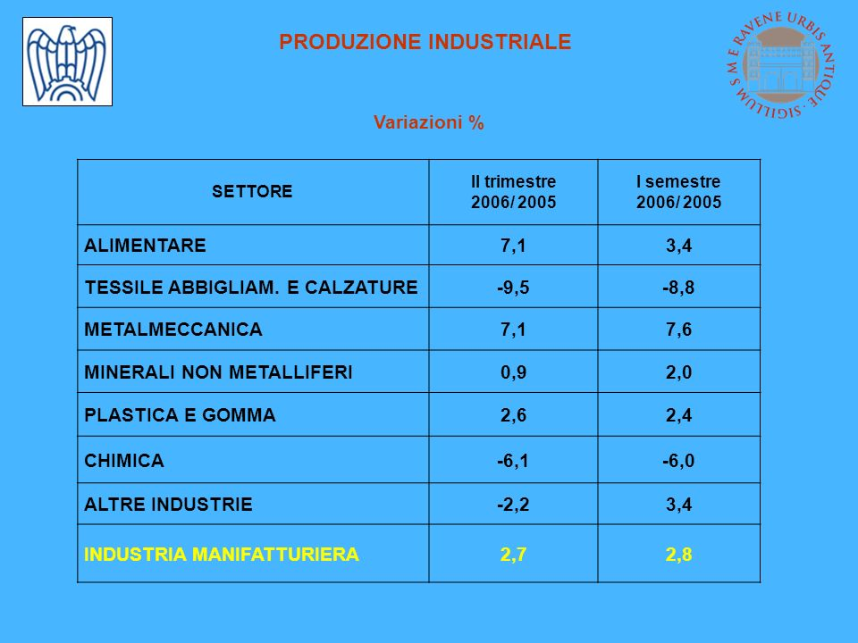 PRODUZIONE INDUSTRIALE Variazioni % SETTORE II trimestre 2006/ 2005 I semestre 2006/ 2005 ALIMENTARE7,13,4 TESSILE ABBIGLIAM. E CALZATURE-9,5-8,8 META
