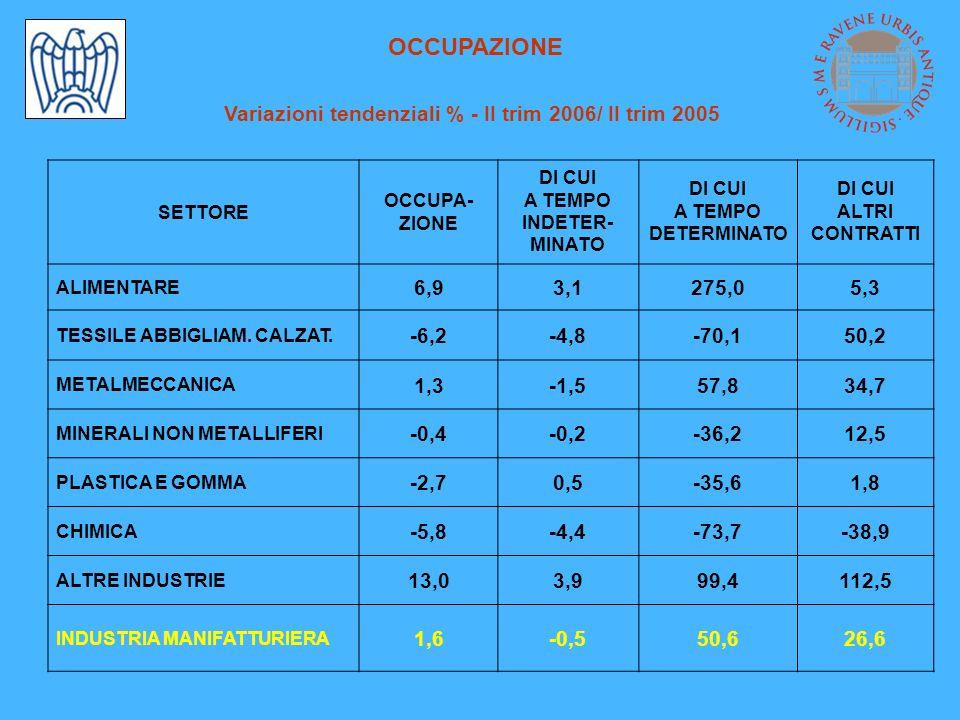 OCCUPAZIONE Variazioni tendenziali % - II trim 2006/ II trim 2005 SETTORE OCCUPA- ZIONE DI CUI A TEMPO INDETER- MINATO DI CUI A TEMPO DETERMINATO DI C