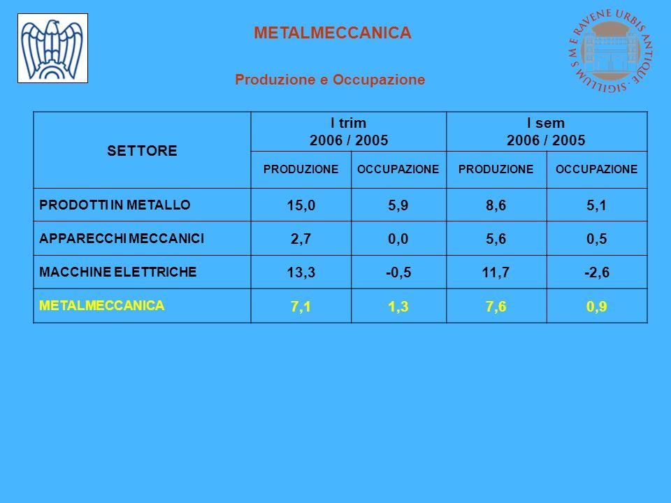 METALMECCANICA Produzione e Occupazione SETTORE I trim 2006 / 2005 I sem 2006 / 2005 PRODUZIONEOCCUPAZIONEPRODUZIONEOCCUPAZIONE PRODOTTI IN METALLO 15