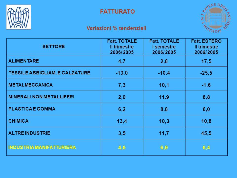 FATTURATO Variazioni % tendenziali SETTORE Fatt. TOTALE II trimestre 2006/ 2005 Fatt. TOTALE I semestre 2006/ 2005 Fatt. ESTERO II trimestre 2006/ 200