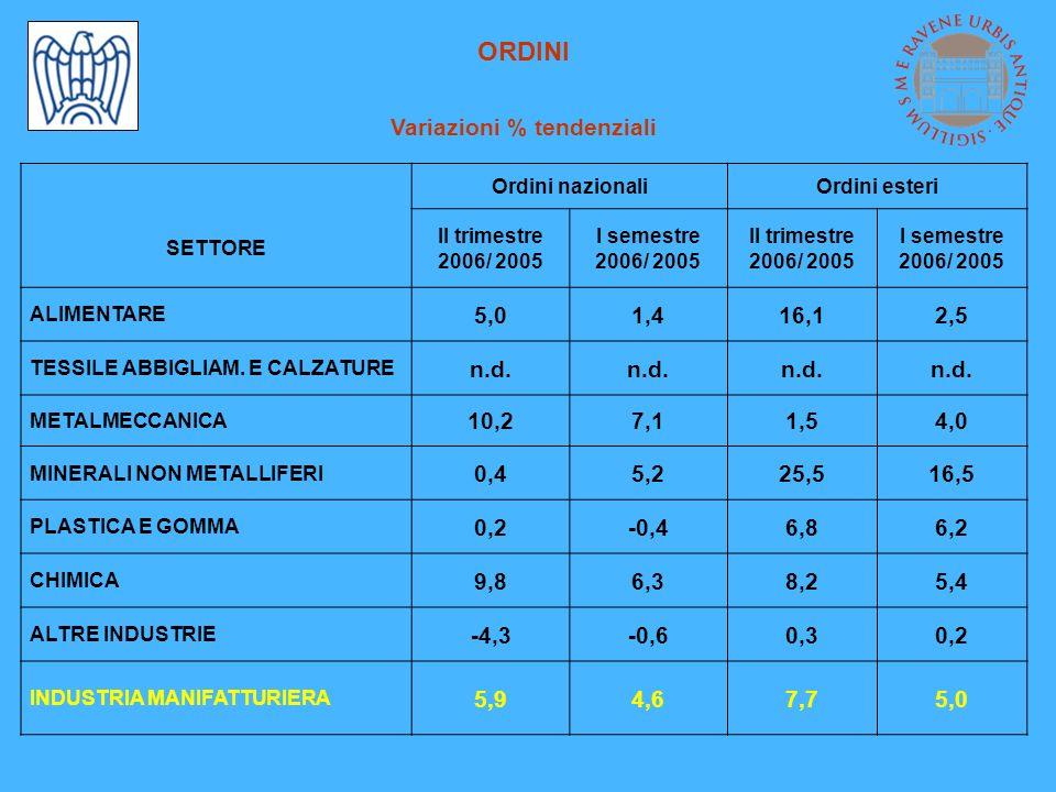 ORDINI Variazioni % tendenziali Ordini nazionaliOrdini esteri SETTORE II trimestre 2006/ 2005 I semestre 2006/ 2005 II trimestre 2006/ 2005 I semestre
