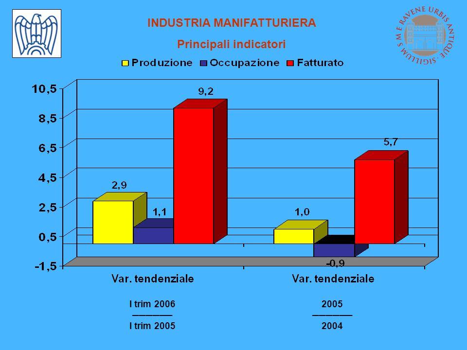 INDUSTRIA MANIFATTURIERA Principali indicatori I trim 2006 I trim 2005 2005 2004