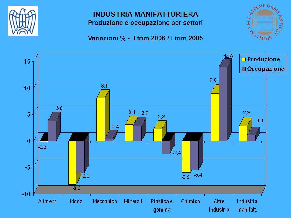 INDUSTRIA MANIFATTURIERA Produzione e occupazione per settori Variazioni % - I trim 2006 / I trim 2005