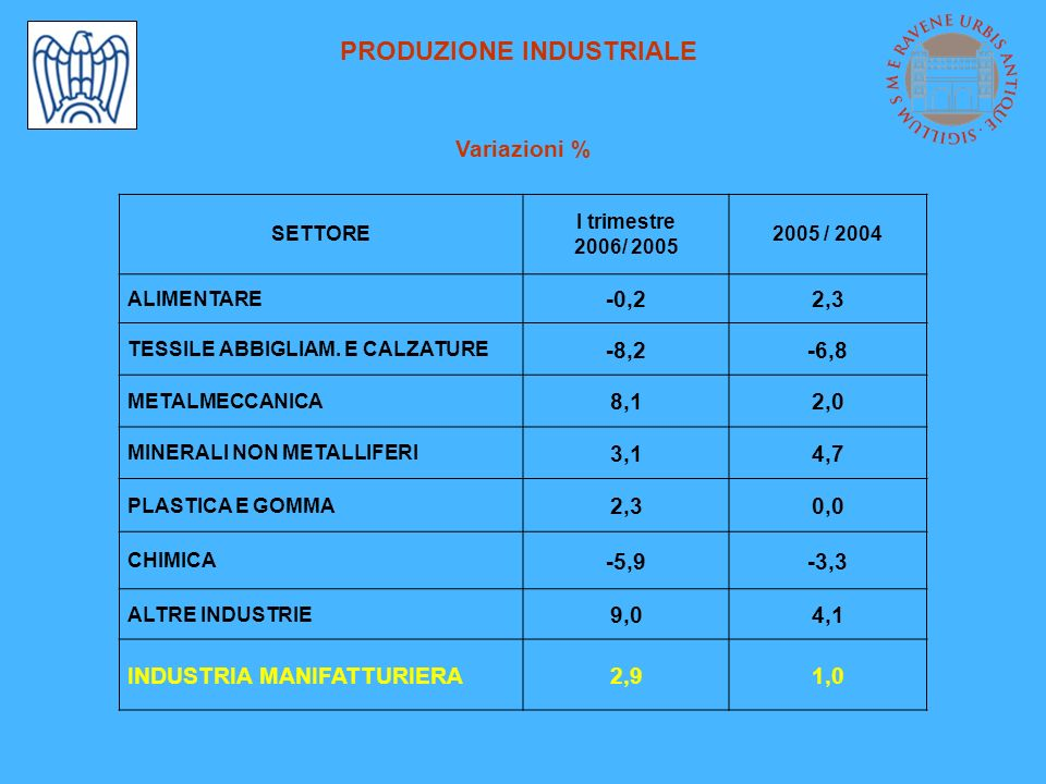 PRODUZIONE INDUSTRIALE Variazioni % SETTORE I trimestre 2006/ 2005 2005 / 2004 ALIMENTARE -0,22,3 TESSILE ABBIGLIAM. E CALZATURE -8,2-6,8 METALMECCANI