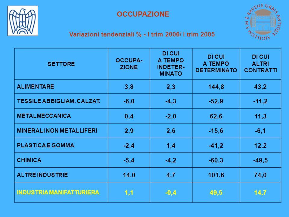 OCCUPAZIONE Variazioni tendenziali % - I trim 2006/ I trim 2005 SETTORE OCCUPA- ZIONE DI CUI A TEMPO INDETER- MINATO DI CUI A TEMPO DETERMINATO DI CUI ALTRI CONTRATTI ALIMENTARE 3,82,3144,843,2 TESSILE ABBIGLIAM.