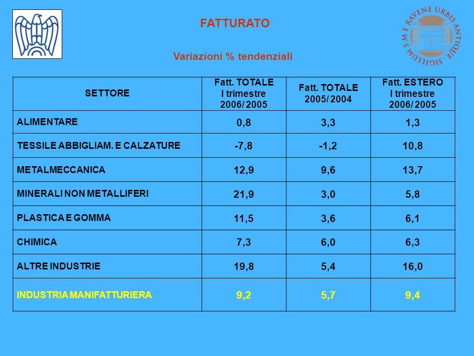 ORDINI Variazioni % tendenziali Ordini nazionaliOrdini esteri SETTORE I trimestre 2006/ 2005 2005/ 2004 I trimestre 2006/ 2005 2005/ 2004 ALIMENTARE -2,24,3-11,110,1 TESSILE ABBIGLIAM.