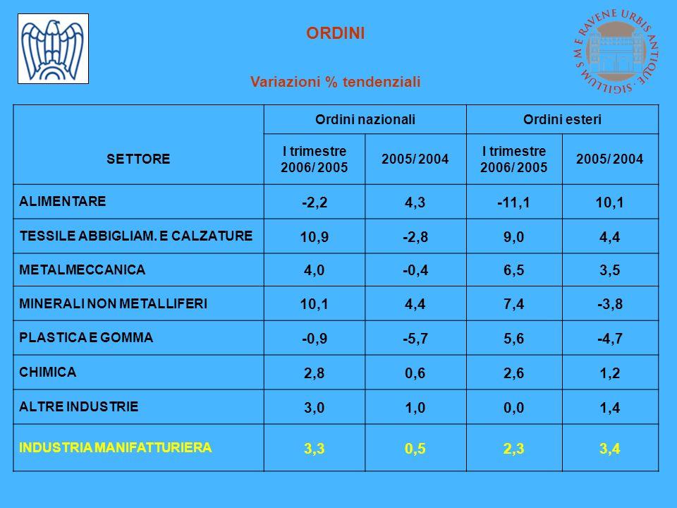 ORDINI Variazioni % tendenziali Ordini nazionaliOrdini esteri SETTORE I trimestre 2006/ 2005 2005/ 2004 I trimestre 2006/ 2005 2005/ 2004 ALIMENTARE -