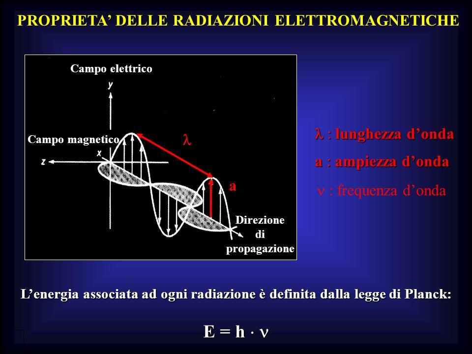 Lenergia associata ad ogni radiazione è definita dalla legge di Planck: E = h E = h Campo magnetico Campo elettrico Direzione di propagazione lunghezz
