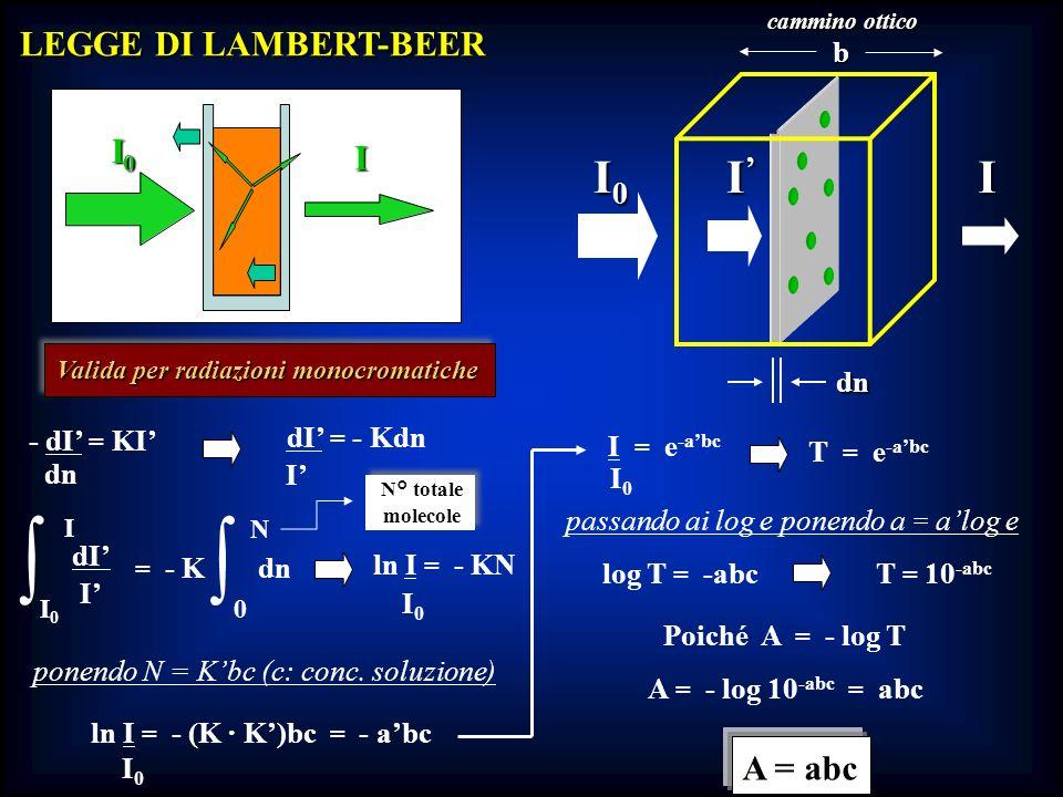 LEGGE DI LAMBERT-BEER I0I0I0I0 I dn I0I0I0I0I I cammino ottico b Valida per radiazioni monocromatiche - dI = KI dn dI = - Kdn I ln I = - KN I0I0 dI I