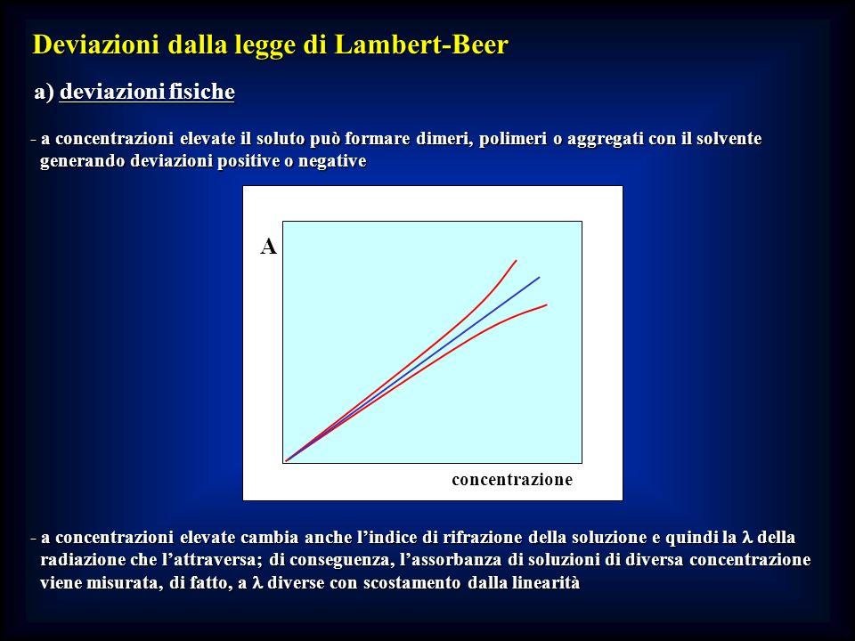 Deviazioni dalla legge di Lambert-Beer a) deviazioni fisiche - a concentrazioni elevate il soluto può formare dimeri, polimeri o aggregati con il solv