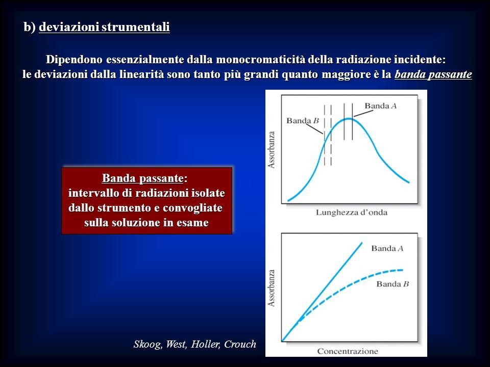 b) deviazioni strumentali Dipendono essenzialmente dalla monocromaticità della radiazione incidente: le deviazioni dalla linearità sono tanto più gran