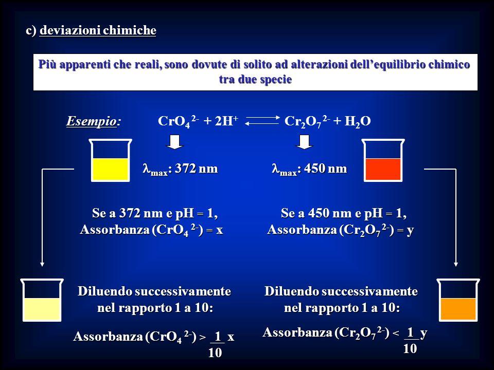 c) deviazioni chimiche Più apparenti che reali, sono dovute di solito ad alterazioni dellequilibrio chimico tra due specie max : 372 nm max : 372 nm m