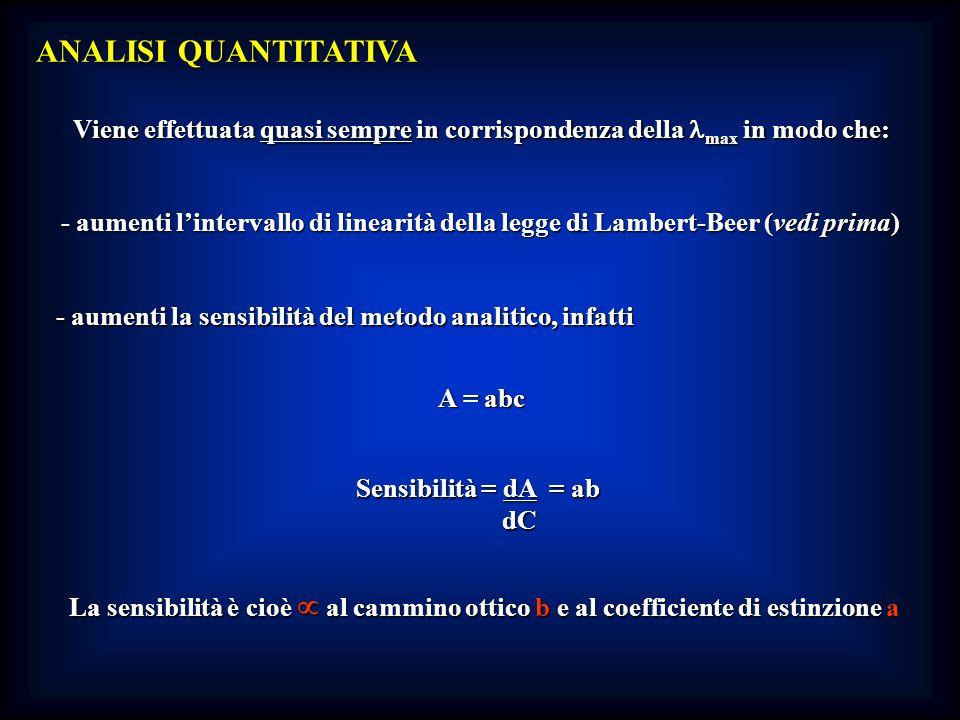ANALISI QUANTITATIVA Viene effettuata quasi sempre in corrispondenza della max in modo che: - aumenti lintervallo di linearità della legge di Lambert-