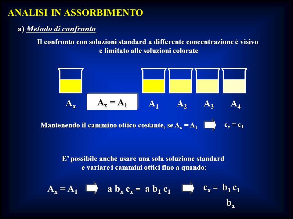 ANALISI IN ASSORBIMENTO a) Metodo di confronto Il confronto con soluzioni standard a differente concentrazione è visivo e limitato alle soluzioni colo