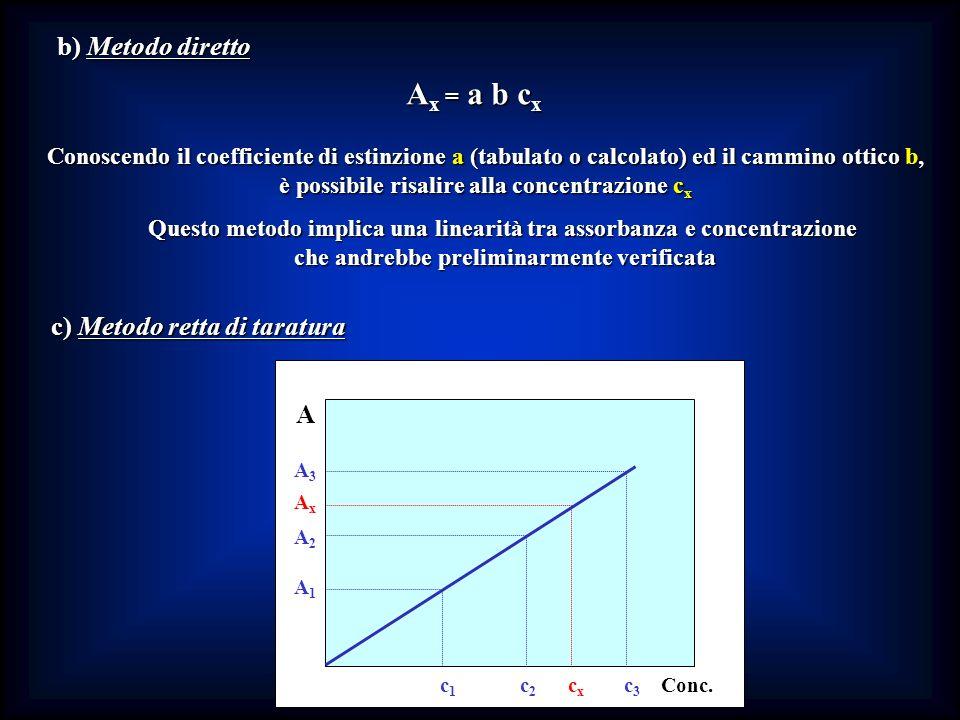 b) Metodo diretto A x = a b c x Conoscendo il coefficiente di estinzione a (tabulato o calcolato) ed il cammino ottico b, è possibile risalire alla co