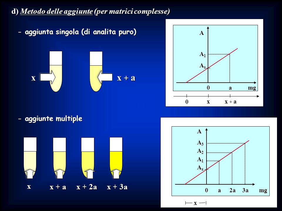 d) Metodo delle aggiunte (per matrici complesse) - aggiunta singola (di analita puro) x x + a A mg x 0 a A1A1A1A1 0 AxAxAxAx A mga A1A1A1A1 2a A2A2A2A