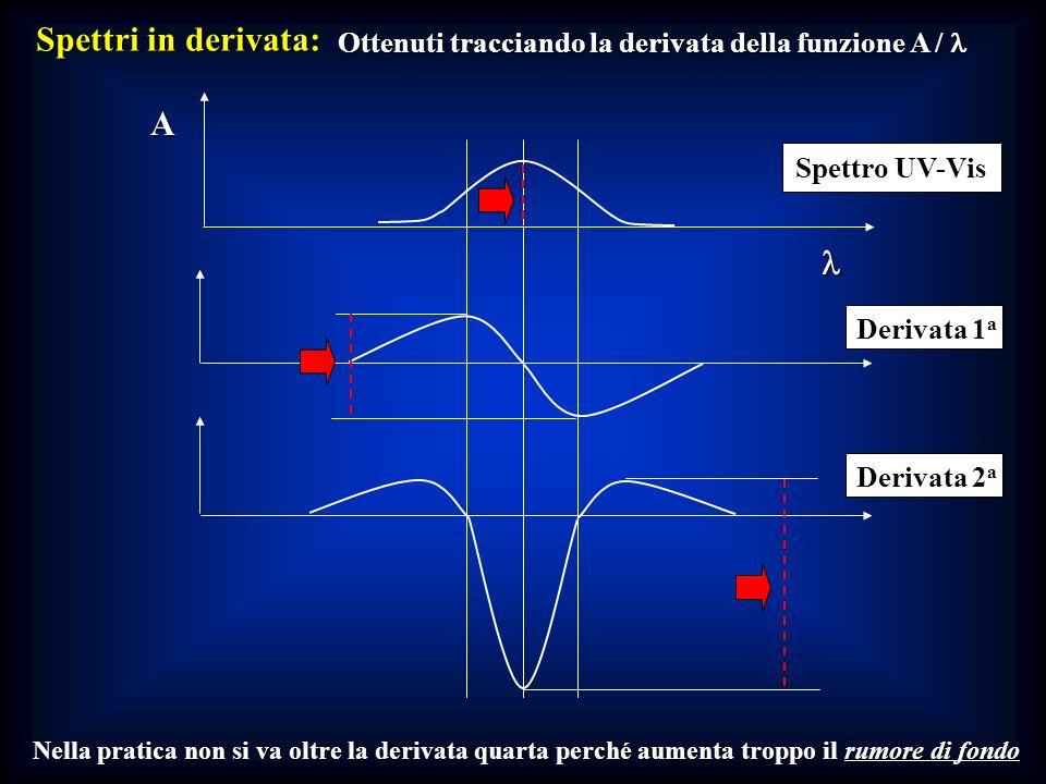 Spettri in derivata: Ottenuti tracciando la derivata della funzione A / Ottenuti tracciando la derivata della funzione A / Nella pratica non si va olt
