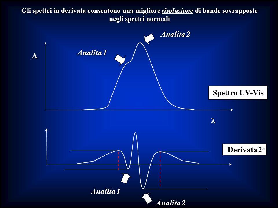 Gli spettri in derivata consentono una migliore risoluzione di bande sovrapposte negli spettri normali A Spettro UV-Vis Analita 1 Analita 2 Derivata 2