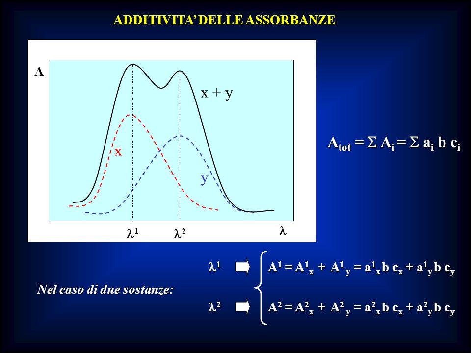 A A ADDITIVITA DELLE ASSORBANZE x y x + y A tot = A i = a i b c i Nel caso di due sostanze: 1 A 1 = A 1 x + A 1 y = a 1 x b c x + a 1 y b c y 2 A 2 =