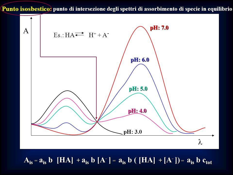 A Punto isosbestico: punto di intersezione degli spettri di assorbimento di specie in equilibrio Es.: HA H + + A - pH: 3.0 pH: 4.0 pH: 5.0 pH: 6.0 pH: