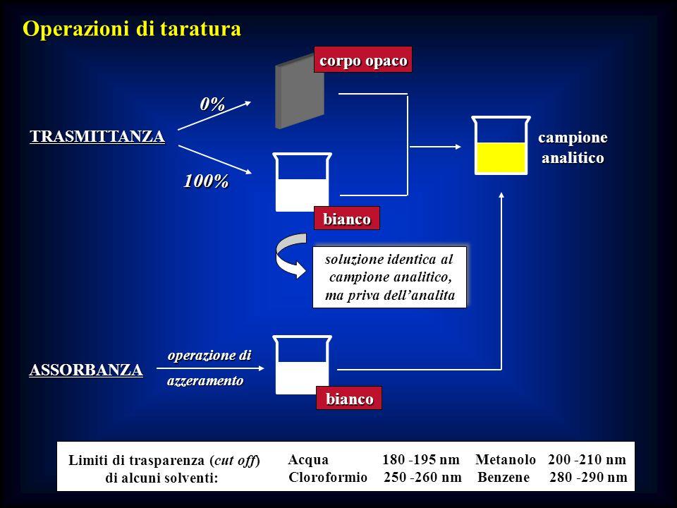 Operazioni di taratura TRASMITTANZA ASSORBANZA 0% corpo opaco 100% bianco campioneanalitico azzeramento operazione di bianco soluzione identica al cam