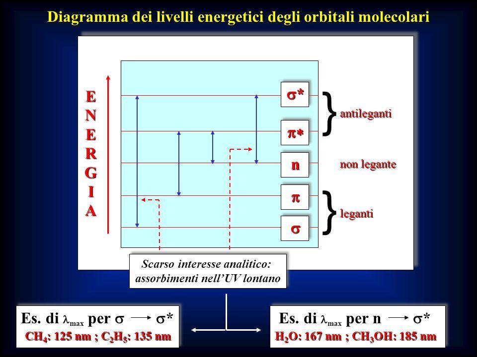 Diagramma dei livelli energetici degli orbitali molecolari ENE EENNEERGIARGIAEENNEERGIARGIA n non legante * antileganti } leganti } Scarso interesse a