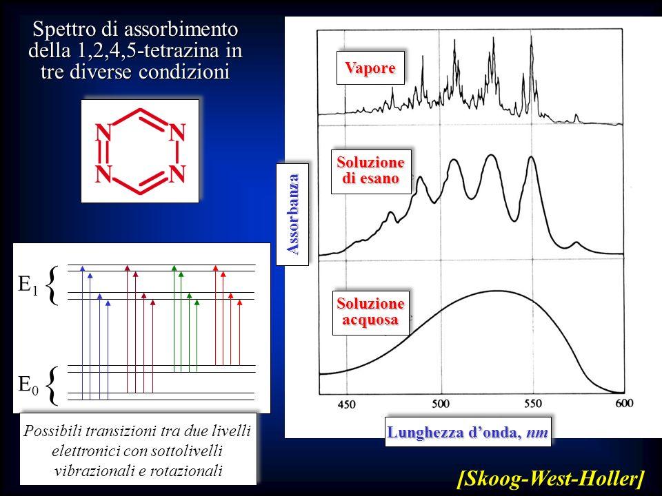 { { E0E0 E1E1 Possibili transizioni tra due livelli elettronici con sottolivelli vibrazionali e rotazionali VaporeVapore Soluzione di esano Soluzione