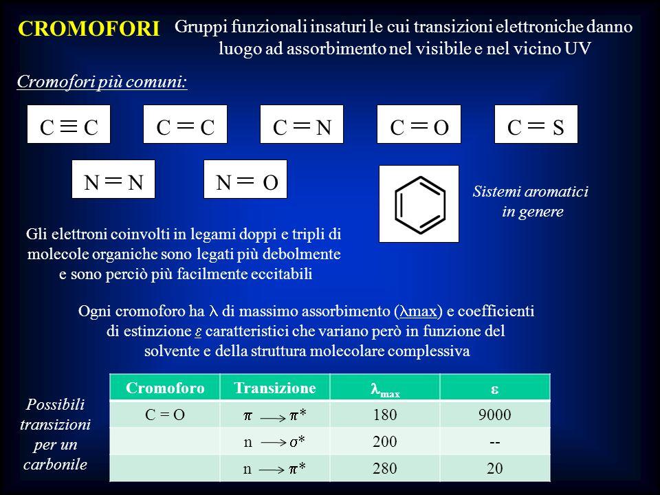Gli elettroni coinvolti in legami doppi e tripli di molecole organiche sono legati più debolmente e sono perciò più facilmente eccitabili CROMOFORI Gr