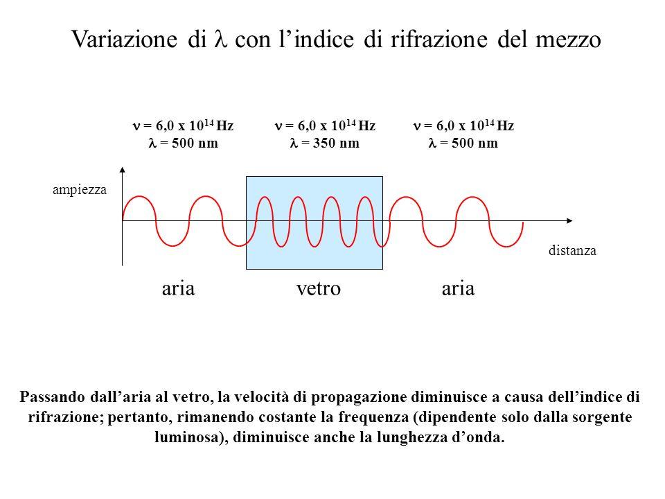 Onde radio Microonde IR lontano IR medio IR vicino Visibile UV vicino UV lontano Raggi X Frequenza, Energia Frequenza, Energia 1-1000 m 0,1-100 cm 50-1000 m 2,5-50 m 0,75-2,5 m 400-750 nm 200-400 nm 10-200 nm 10 -2 - 100 Å REGIONI DELLO SPETTRO ELETTROMAGNETICO 1 Å = 10 -10 m 1 nm = 10 -9 m 1 m = 10 -6 m