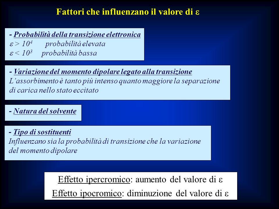 Fattori che influenzano il valore di - Probabilità della transizione elettronica > 10 4 probabilità elevata < 10 3 probabilità bassa - Variazione del