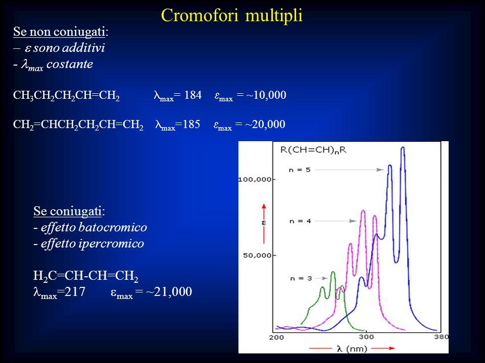 Cromofori multipli Se non coniugati: sono additivi - max costante CH 3 CH 2 CH 2 CH=CH 2 max = 184 max = ~10,000 CH 2 =CHCH 2 CH 2 CH=CH 2 max =185 ma