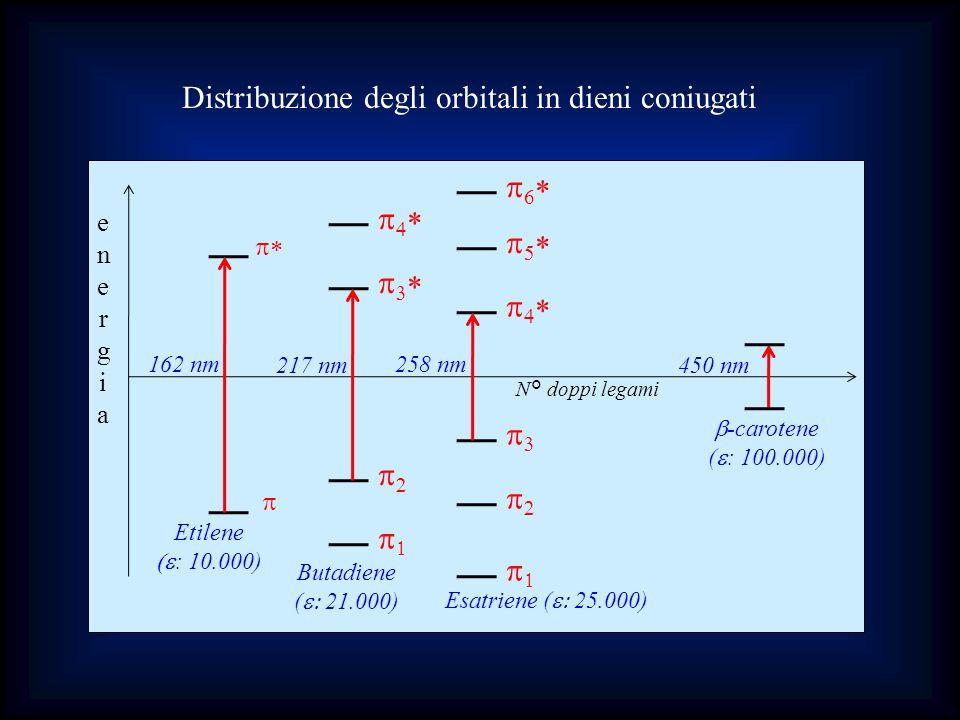 energiaenergia N° doppi legami -carotene ( : 100.000) 450 nm Etilene : 10.000) 162 nm Butadiene ( 21.000) 217 nm Esatriene ( 25.000) 258 nm Distribuzi