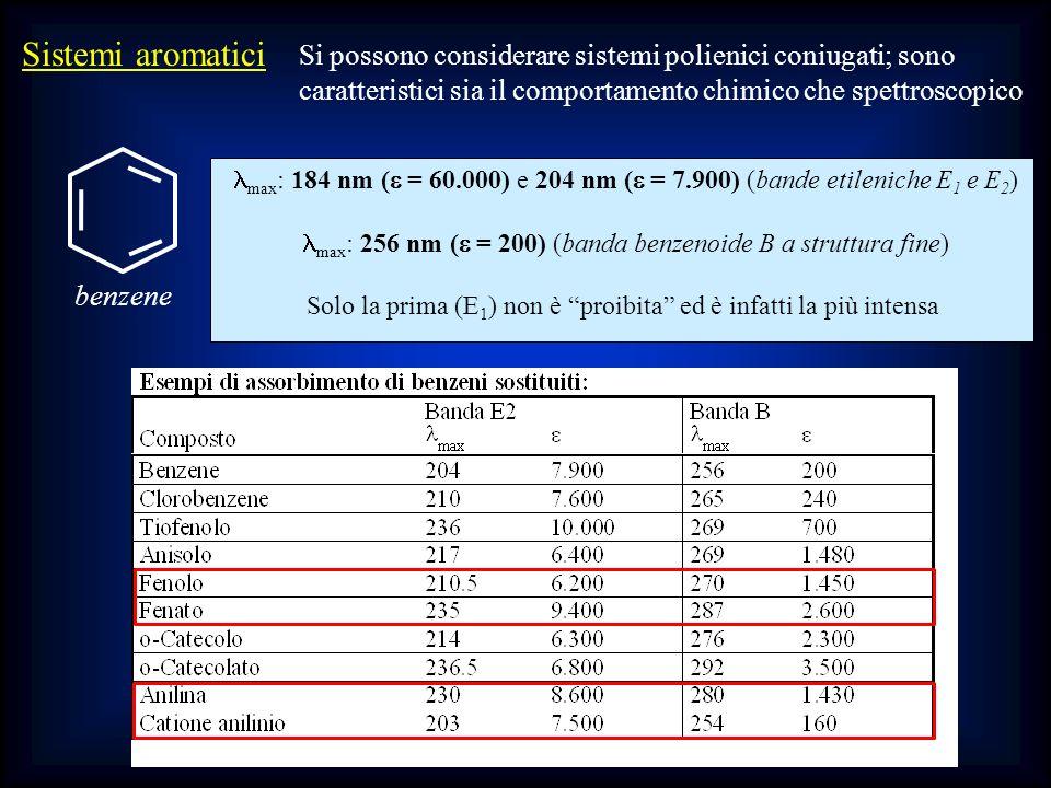 Sistemi aromatici Si possono considerare sistemi polienici coniugati; sono caratteristici sia il comportamento chimico che spettroscopico max : 184 nm