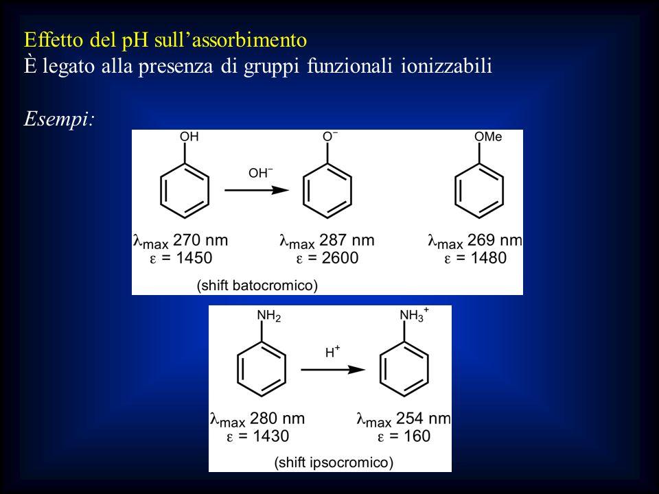 Effetto del pH sullassorbimento È legato alla presenza di gruppi funzionali ionizzabili Esempi: