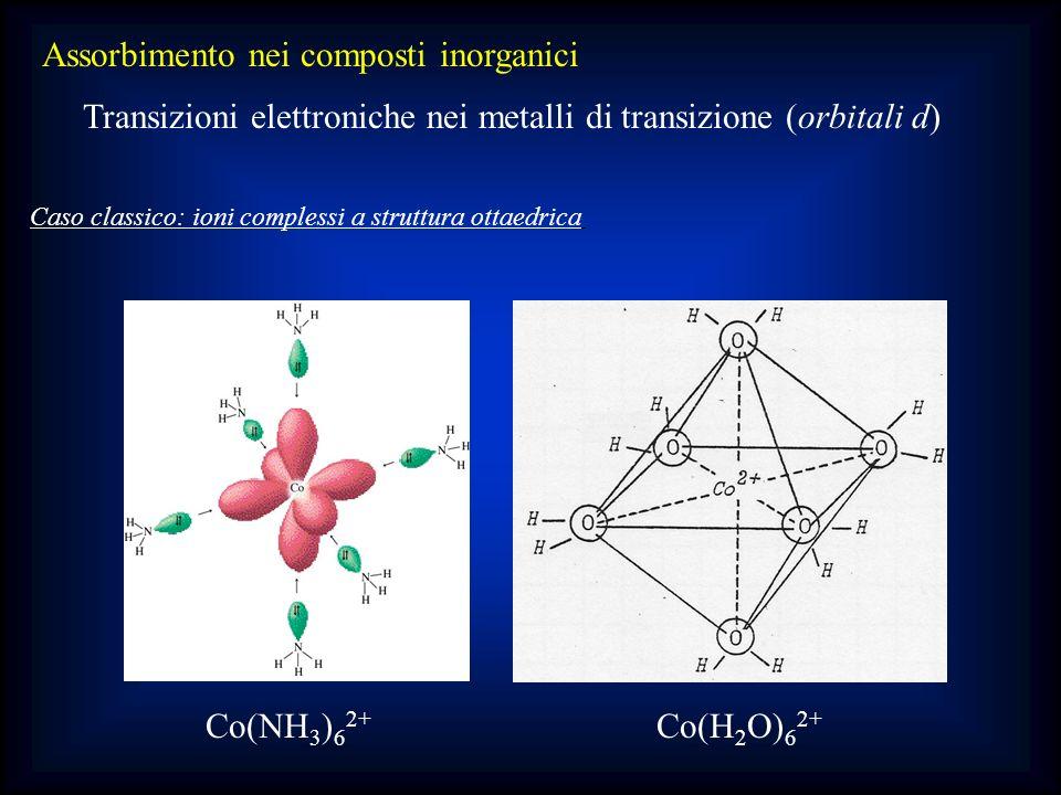 Assorbimento nei composti inorganici Transizioni elettroniche nei metalli di transizione (orbitali d) Caso classico: ioni complessi a struttura ottaed