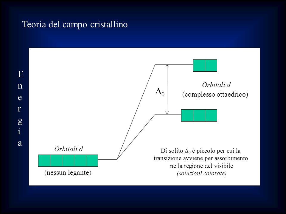 Teoria del campo cristallino EnergiaEnergia Orbitali d (nessun legante) 0 Di solito 0 è piccolo per cui la transizione avviene per assorbimento nella