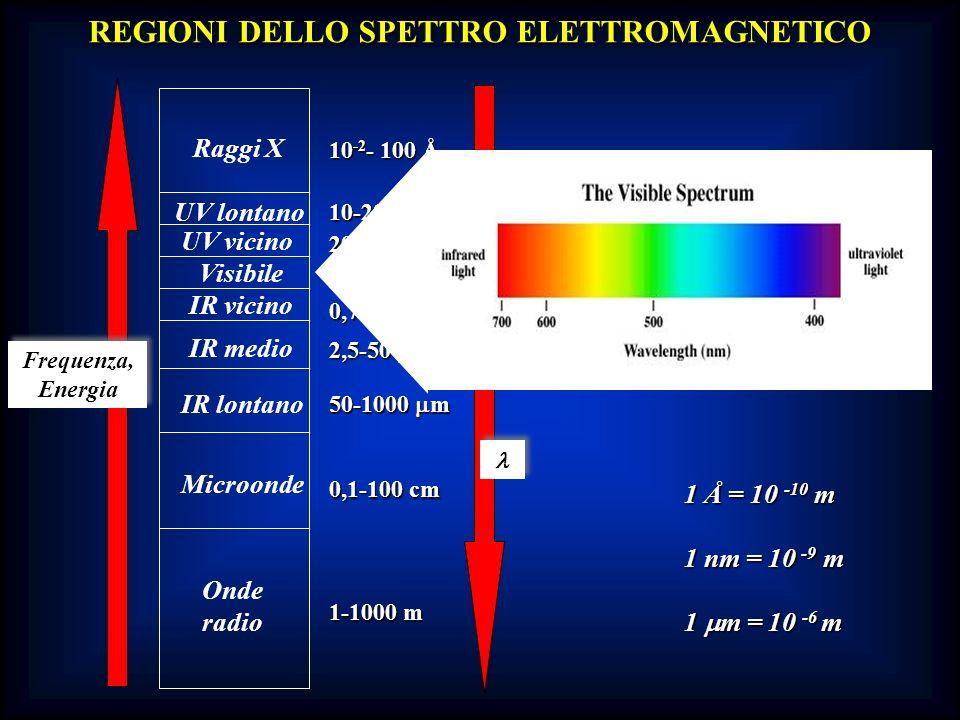 Onde radio Microonde IR lontano IR medio IR vicino Visibile UV vicino UV lontano Raggi X Frequenza, Energia Frequenza, Energia 1-1000 m 0,1-100 cm 50-
