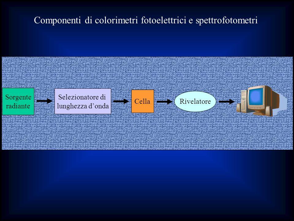 Componenti di colorimetri fotoelettrici e spettrofotometri Selezionatore di lunghezza donda Sorgente radiante Cella Rivelatore