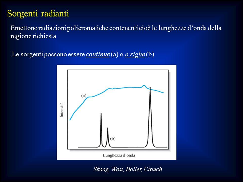 Sorgenti radianti Emettono radiazioni policromatiche contenenti cioè le lunghezze donda della regione richiesta Le sorgenti possono essere continue (a