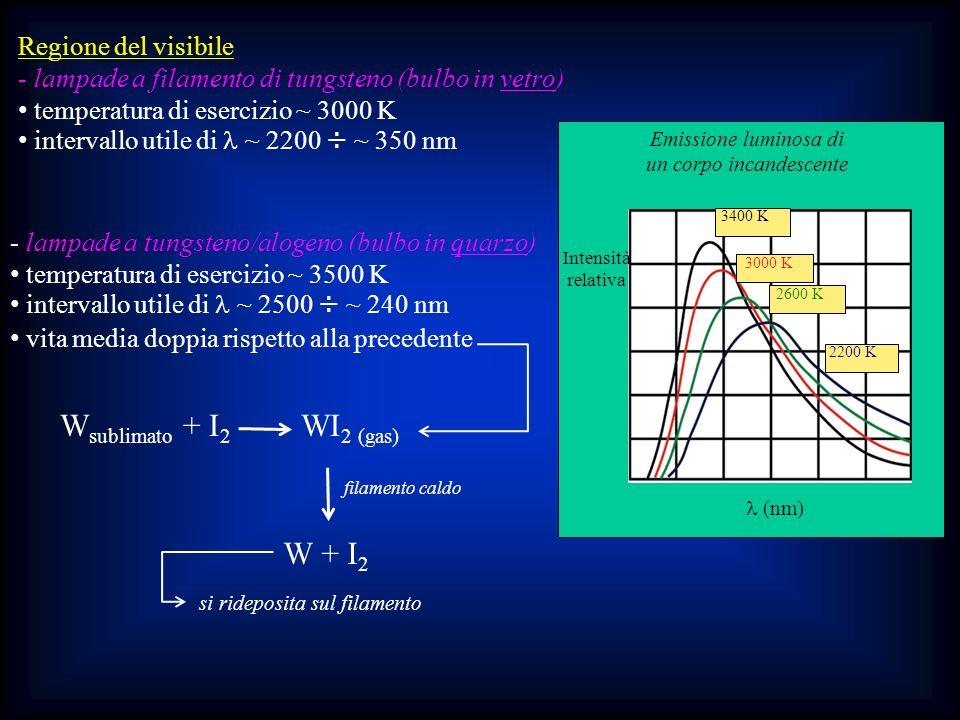 (nm) 3400 K 2200 K 2600 K 3000 K Intensità relativa Emissione luminosa di un corpo incandescente Regione del visibile - lampade a filamento di tungste