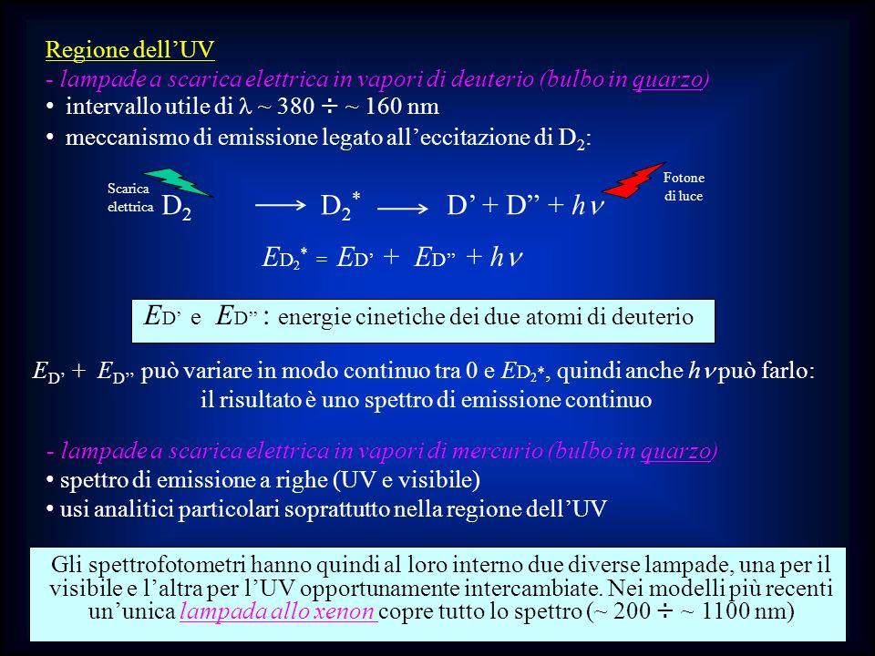 Regione dellUV - lampade a scarica elettrica in vapori di deuterio (bulbo in quarzo) intervallo utile di ~ 380 ÷ ~ 160 nm meccanismo di emissione lega