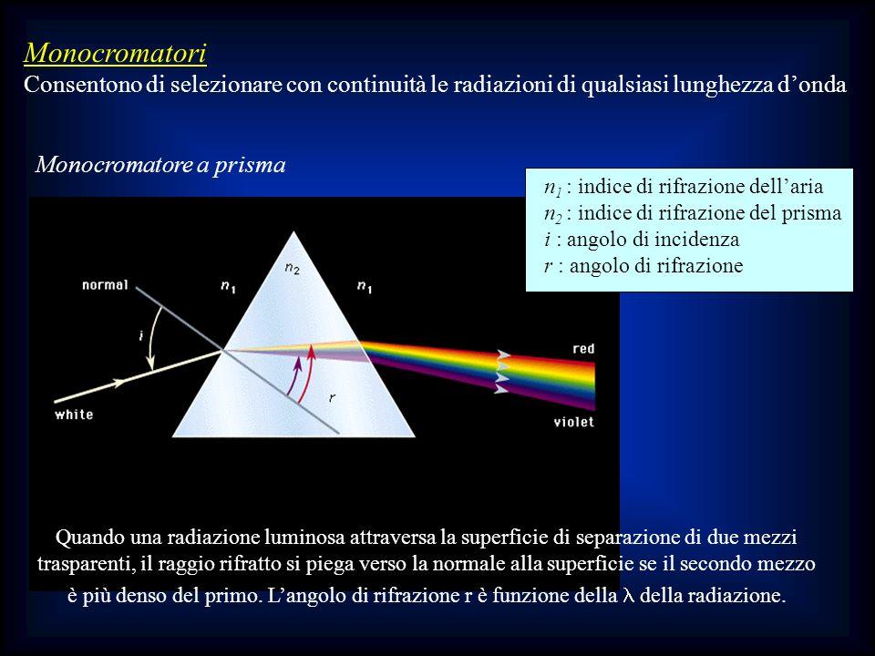 Monocromatori Consentono di selezionare con continuità le radiazioni di qualsiasi lunghezza donda Monocromatore a prisma Quando una radiazione luminos