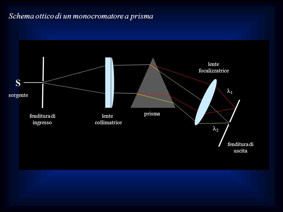 Schema ottico di un monocromatore a prisma fenditura di ingresso lente collimatrice prisma lente focalizzatrice fenditura di uscita 1 2 S sorgente