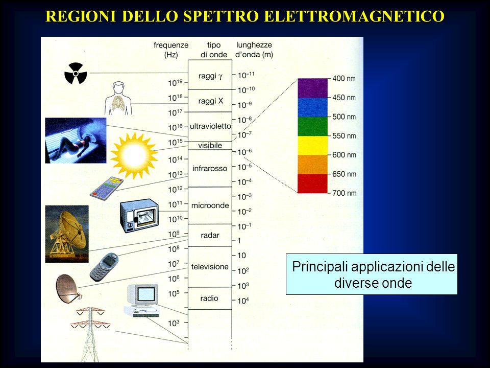 Diagramma dei livelli energetici degli orbitali molecolari ENE EENNEERGIARGIAEENNEERGIARGIA n non legante * antileganti } leganti } Scarso interesse analitico: assorbimenti nellUV lontano Es.