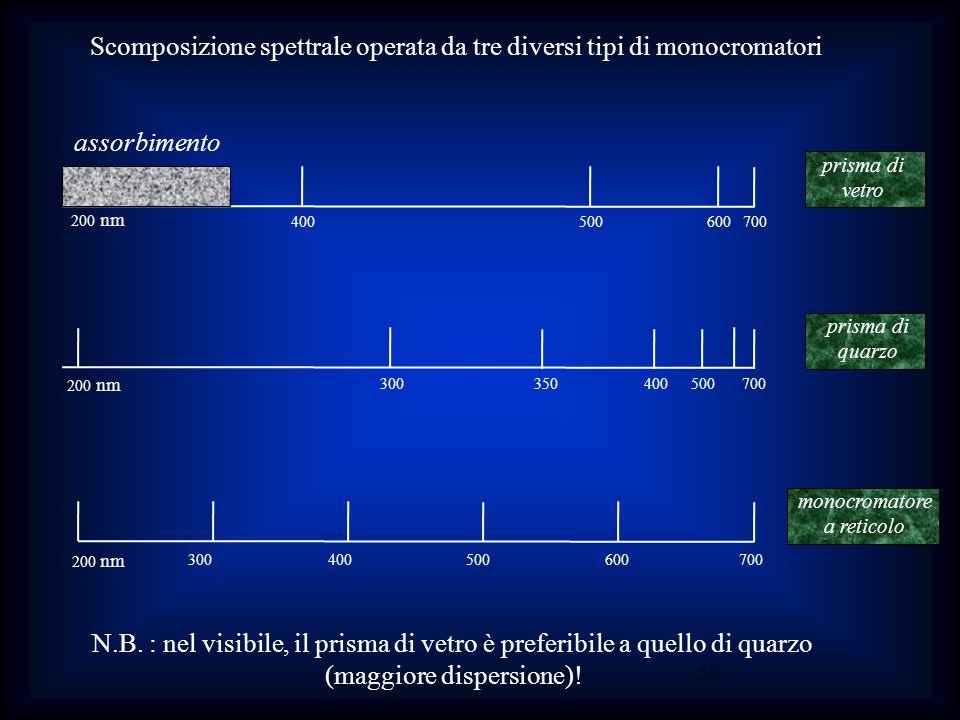 50 Scomposizione spettrale operata da tre diversi tipi di monocromatori N.B. : nel visibile, il prisma di vetro è preferibile a quello di quarzo (magg