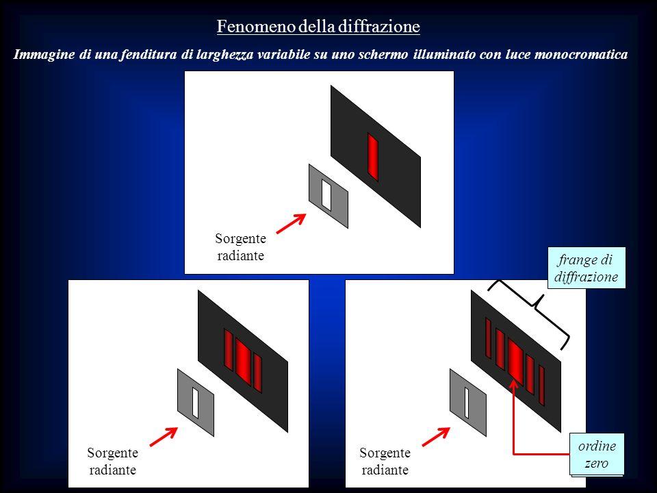 Sorgente radiante Sorgente radiante frange di diffrazione ordine zero Sorgente radiante Immagine di una fenditura di larghezza variabile su uno scherm