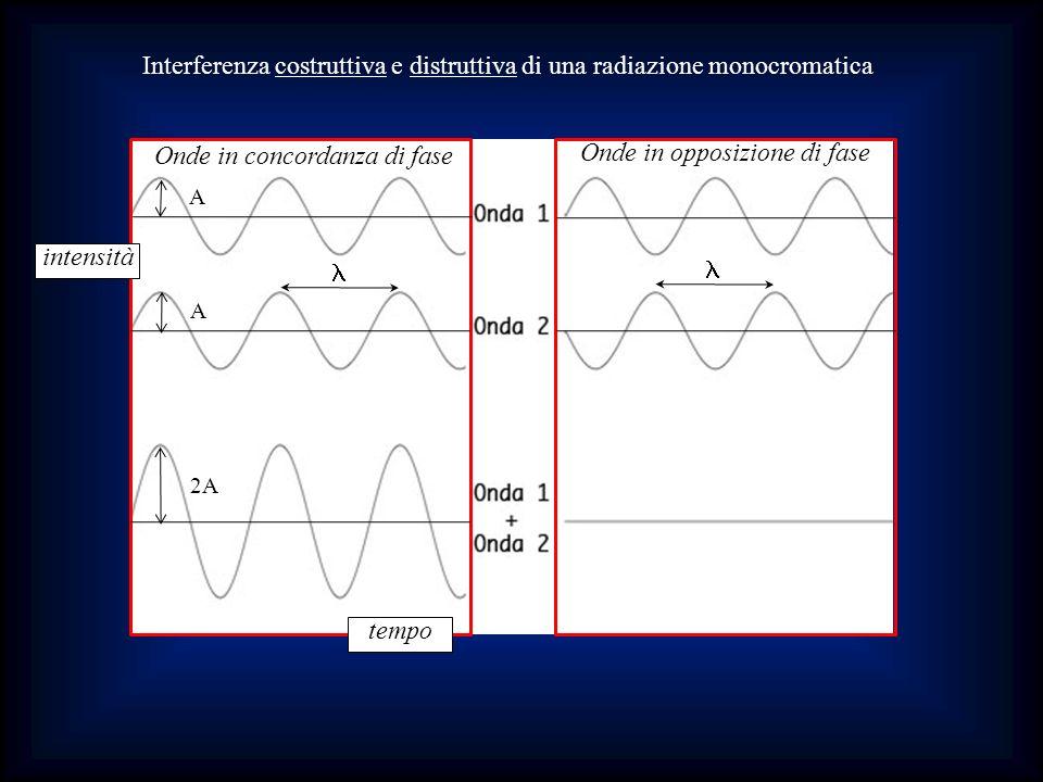 Interferenza costruttiva e distruttiva di una radiazione monocromatica intensità tempo Onde in concordanza di fase Onde in opposizione di fase A A 2A